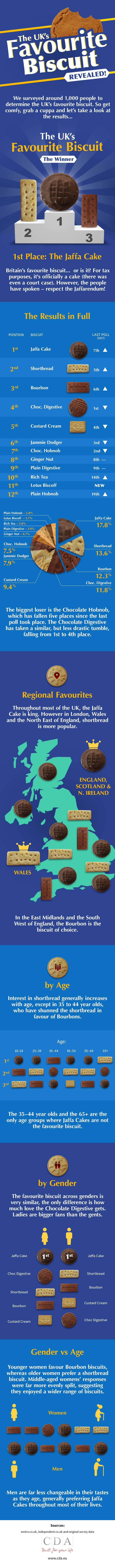Jaffa Cake Is Britain's Favourite Biscuit, Even Though It Isn't Even A Biscuit