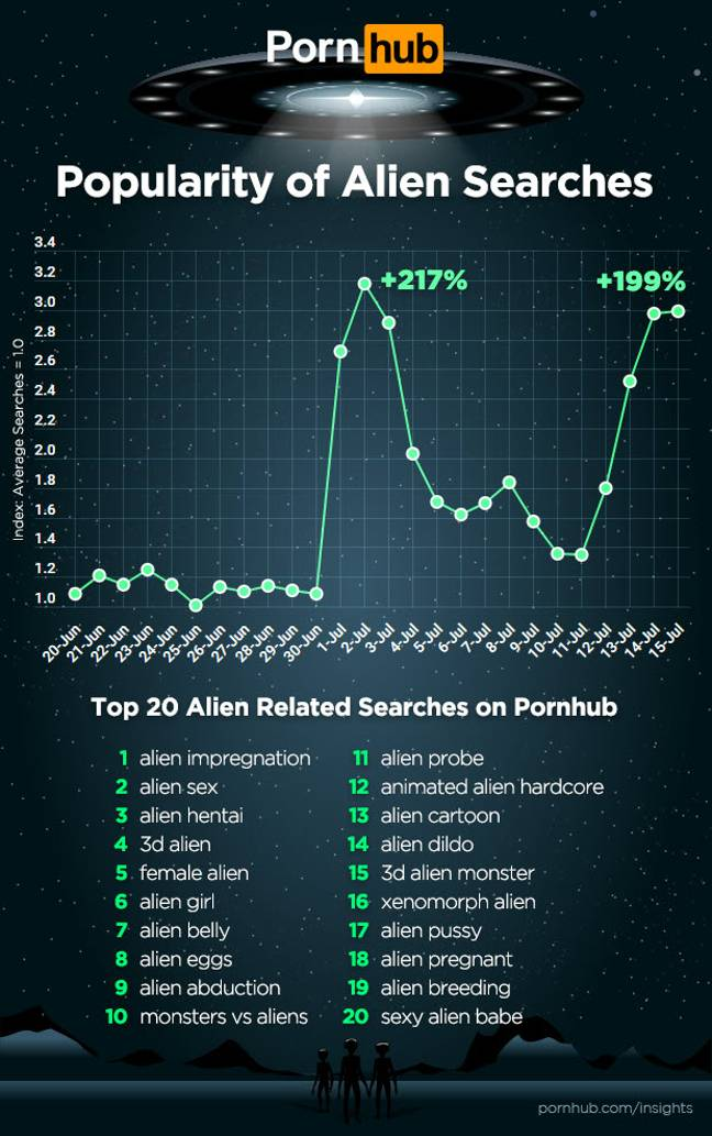 Searches for alien on pornhub