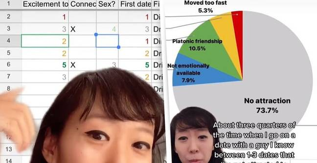 TikToker Ranks Every Date In Massive Spreadsheet To Find Perfect Match