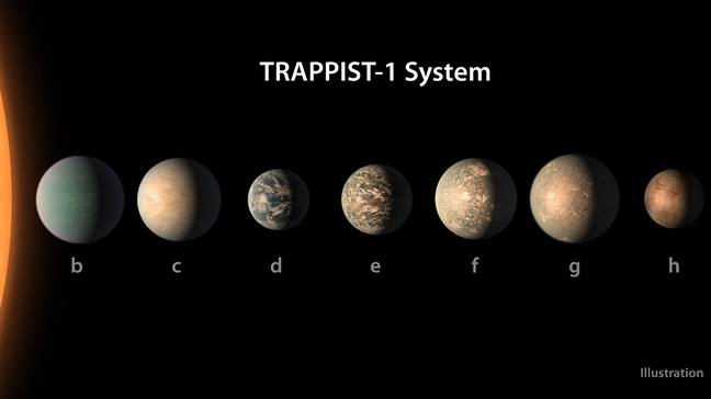 The Trappist-1 system. (NASA)