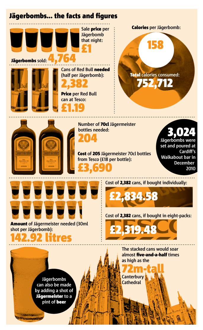 Students Set Record After Drinking 5,000 Jagerbombs In One Night 2901 yegerbomb edit