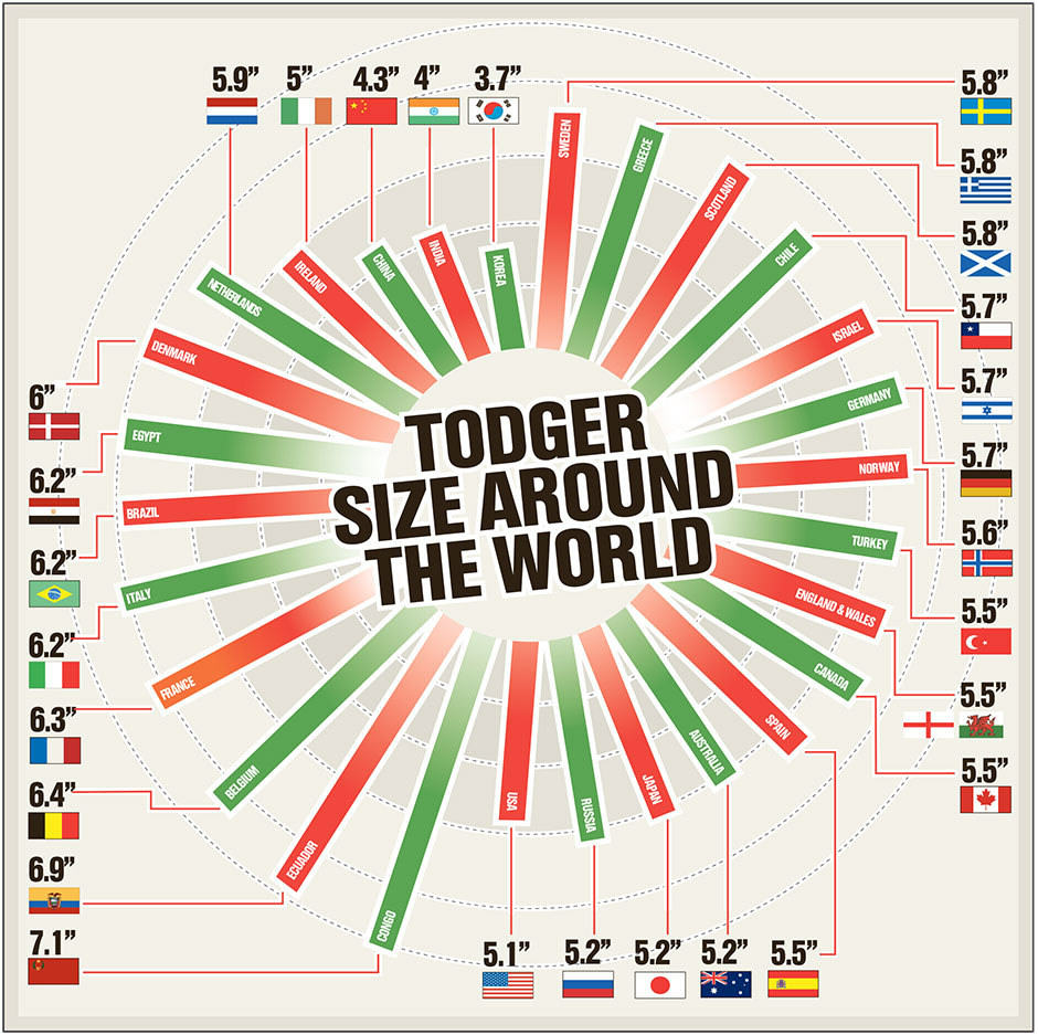 Todger Sizes Around The World: The Average Penis Size By Country 10482301 10152592305256840 8887502453650548746 n