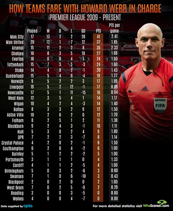 Which Team Benefitted The Most From Howard Webbs Refereeing?   webbgraphic