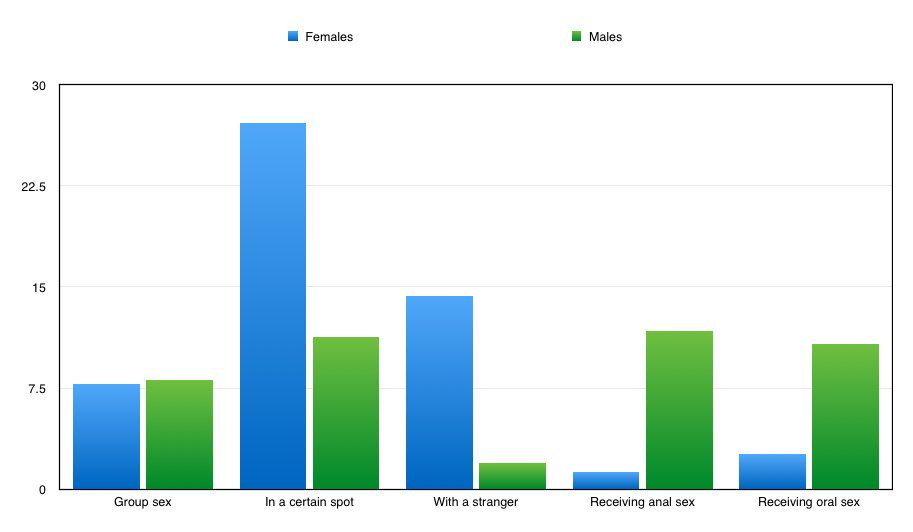 Scientists Discover The Most Common Sexual Fantasies For Men And Women 122