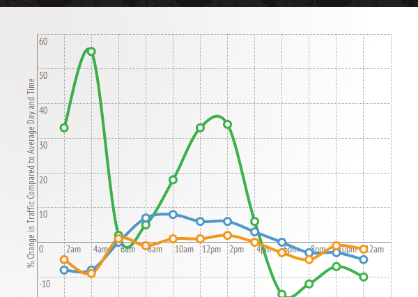 Pornhub Release Viewing Patterns From St Paddys Day   Its As Weird As You Might Think stats hour 600x426
