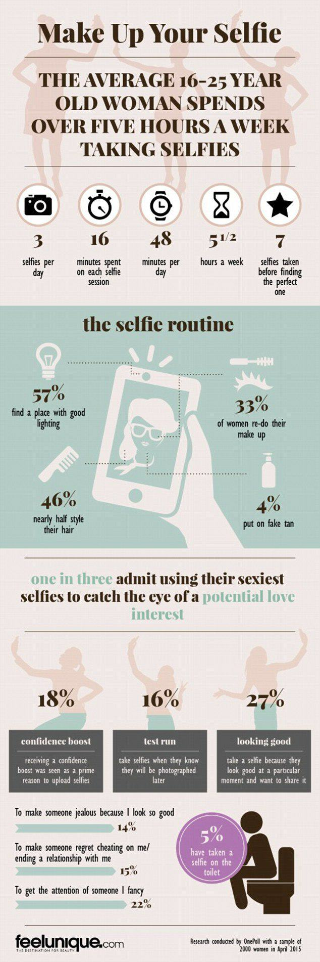 Women Spend Over Five Hours A Week Taking Selfies And Its All For Guys selfies1