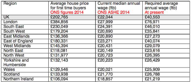 First Time Buyers Need At Least £77K A Year To Get A House In London 379f6f99 8159 4a0c b2b4 aff083a2dc78 620x266