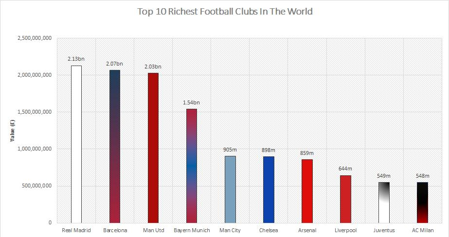 The Top 10 Most Valuable Football Clubs In The World Clubs