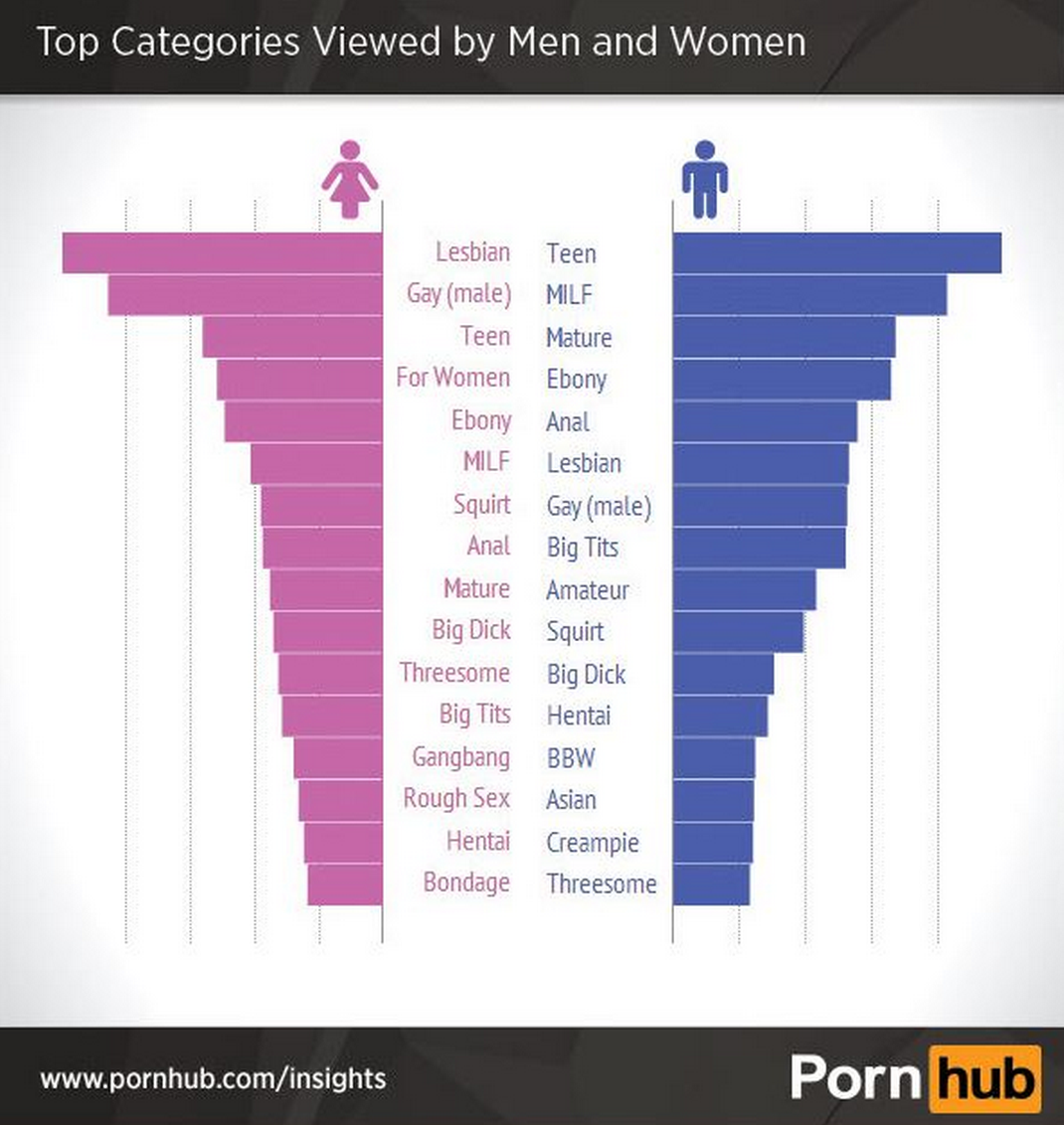 Pornhub Reveals The Top Searches Made By Women Screen Shot 2015 05 13 at 15.45.151