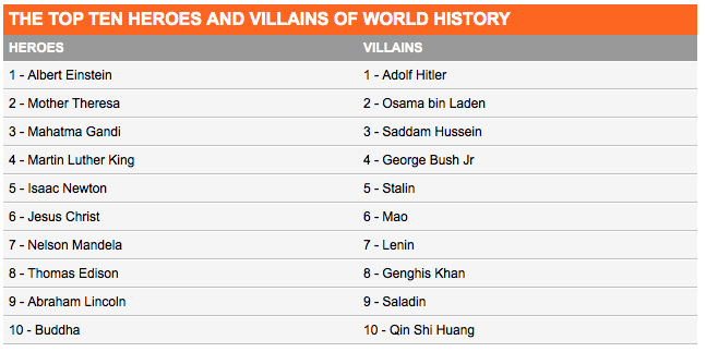 New Poll Ranks George W Bush As More Hated Than Stalin And Genghis Khan poll hated