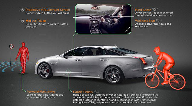 Jaguar Testing Innovative New Car That Reads Your Mind 29AE8F7200000578 0 image m 10 1434497003085