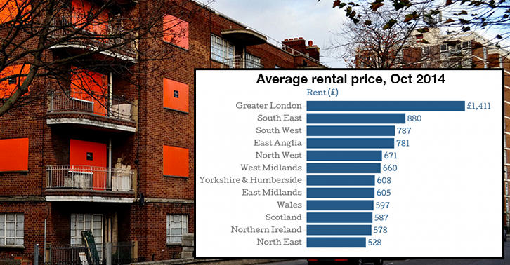 Londoners Call For Cap On Rent Prices housinglondon