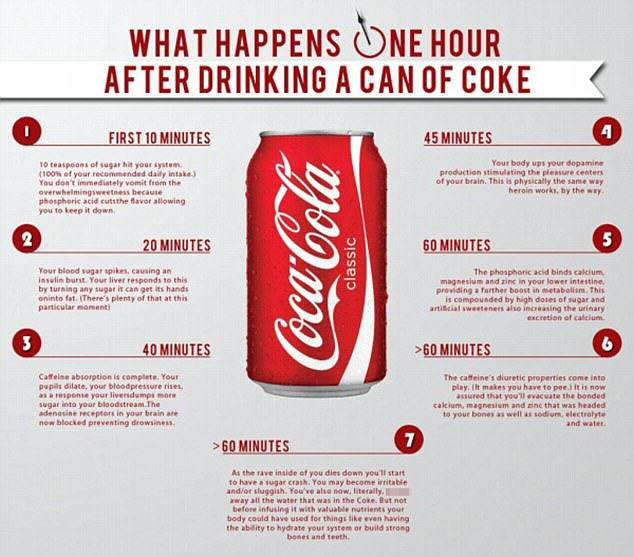 What A Can Of Coke REALLY Does To Your Body In Just 1 Hour 55b8b4fe22bc8
