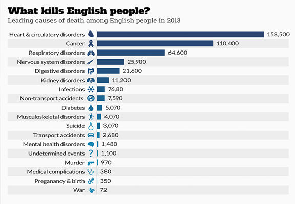 These Are The Most Likely Causes Of Death For People In The UK deaths WEB 2