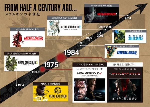 This Awesome New Metal Gear Solid 5 Trailer Teases Series Conclusion UNILAD MGSV 28 Years Vid Timeline 600x4273