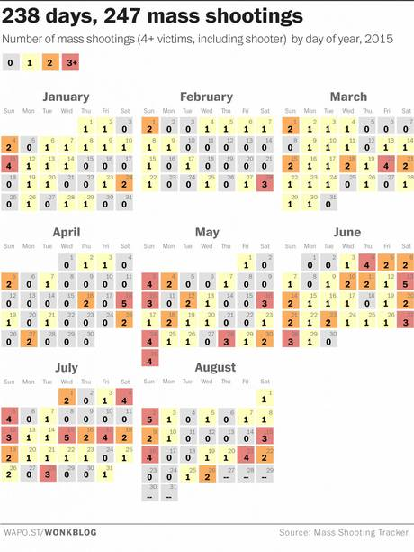 America Statistically Averaging One Mass Shooting Per Day In 2015 UNILAD shootingstats web4