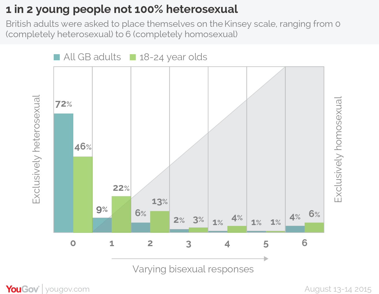 Half Of Young People In The UK Are Not 100% Heterosexual UNILAD yougov gay 12