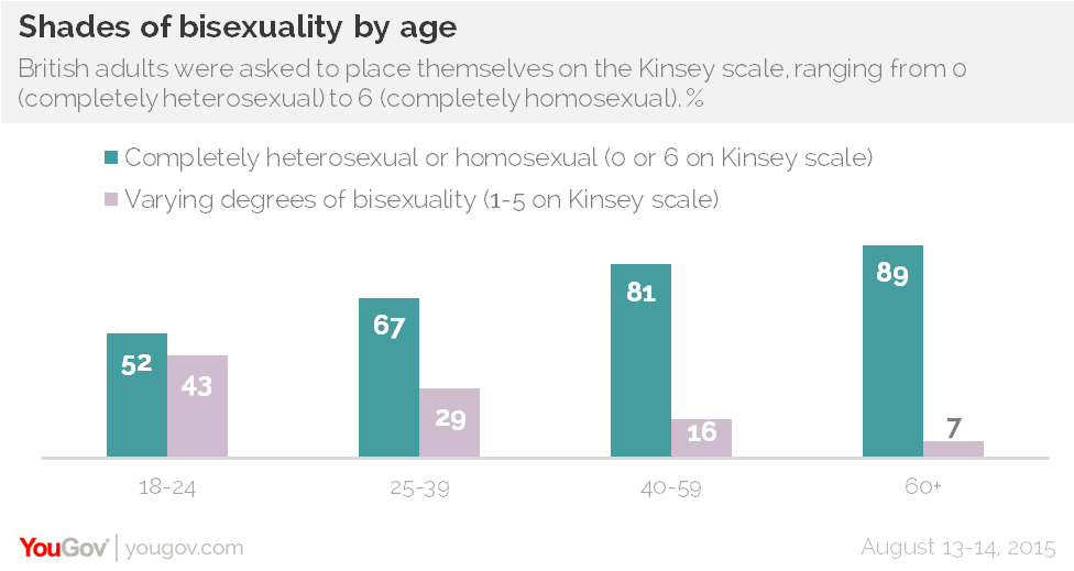 Half Of Young People In The UK Are Not 100% Heterosexual UNILAD yougov gay 26