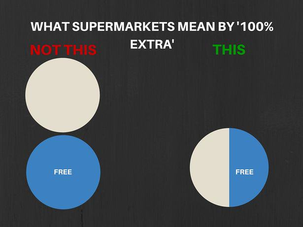 Mathematician Reveals How Supermarkets Are Conning The F*ck Out Of Us 15