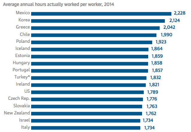 Research Shows Why You Should Always Leave Work On Time Screen Shot 2015 09 25 at 00.14.49