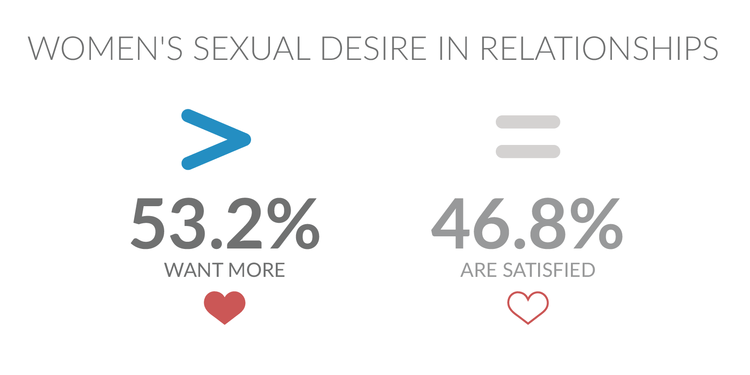 Science Proves That Women Want Sex Just As Much As Men Do UNILAD Kindara chart4