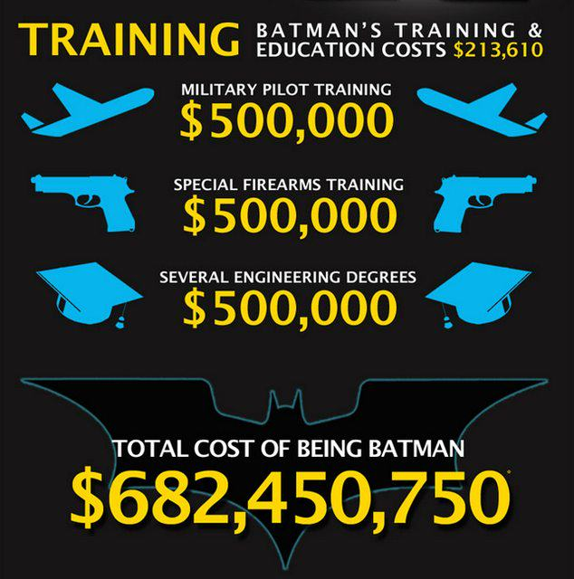 Heres How Much It Would Actually Cost To Be Batman UNILAD batman cost 35