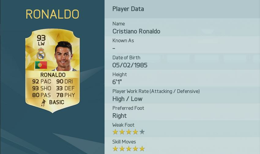 EA Have Released The Top Rated Players In FIFA 16 UNILAD image 40.img 2