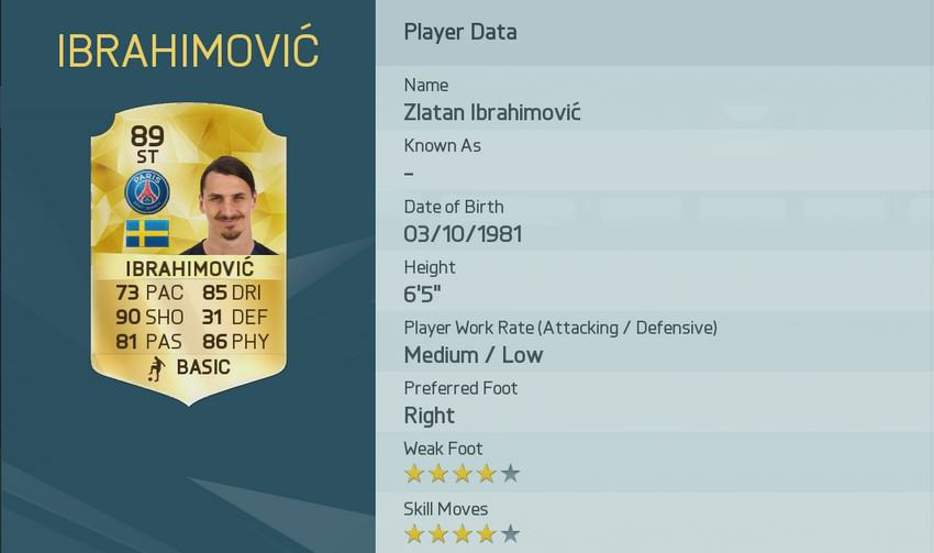 EA Have Released The Top Rated Players In FIFA 16 UNILAD image 42.img 2