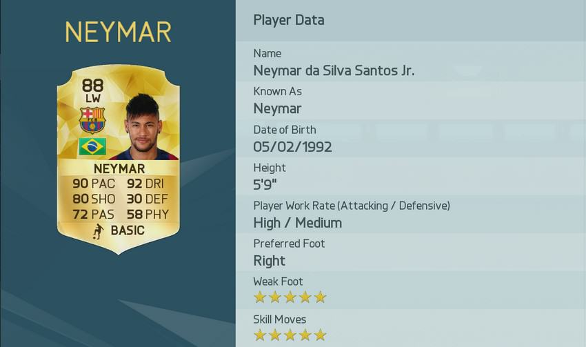 EA Have Released The Top Rated Players In FIFA 16 UNILAD image 43.img 5