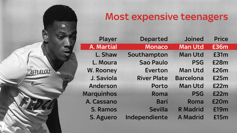 Do Young Players Get Made Or Broken By Huge Transfer Fees? UNILAD teena5