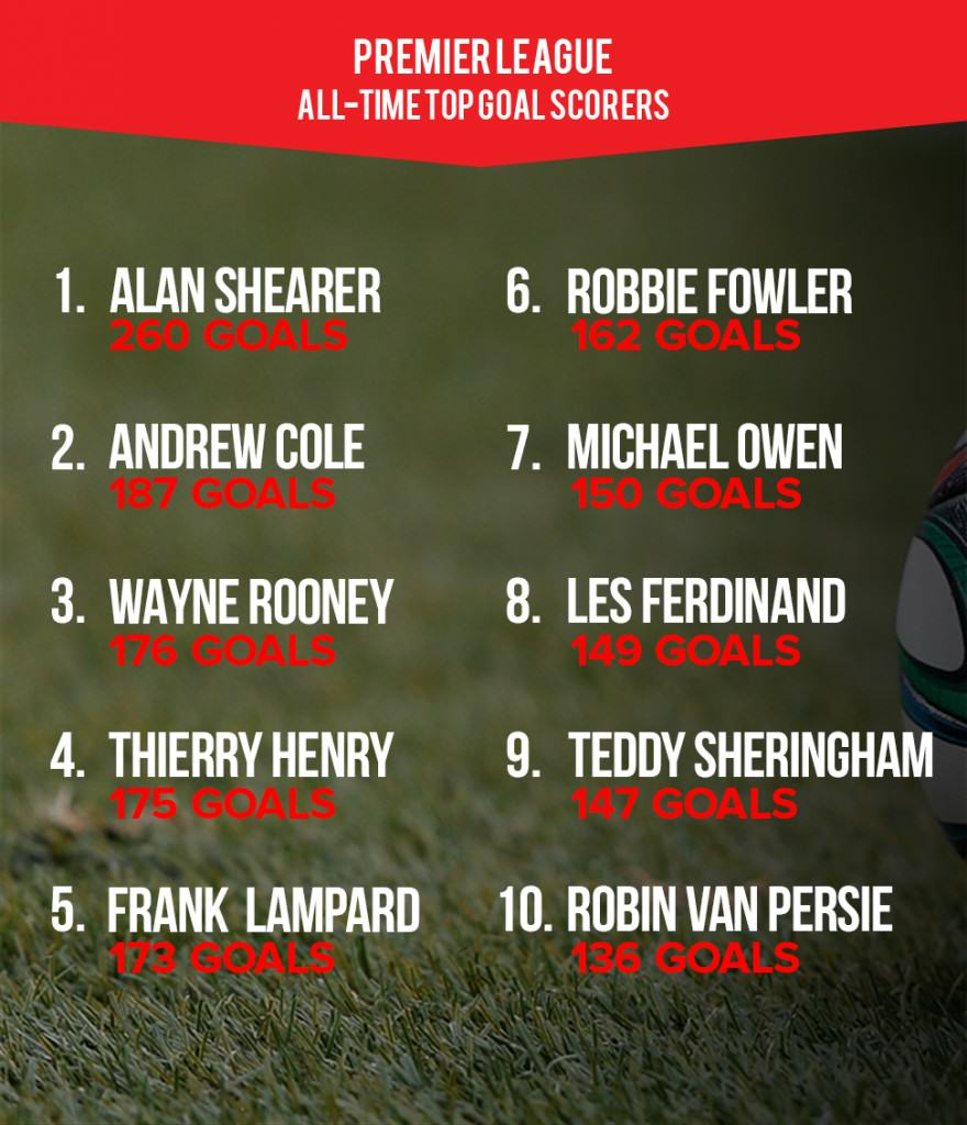 Wayne Rooney Is Englands All Time Top Scorer, But Is He Truly World Class? UNILAD topgs7