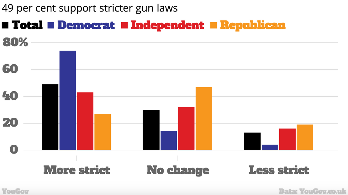 A Staggering One In Three Americans Think Mass Shootings Are A Fact Of Life UNILAD Screen Shot 2015 10 14 at 22.38.0013