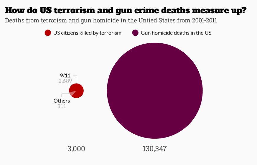 A Staggering One In Three Americans Think Mass Shootings Are A Fact Of Life UNILAD Screen Shot 2015 10 14 at 22.49.468