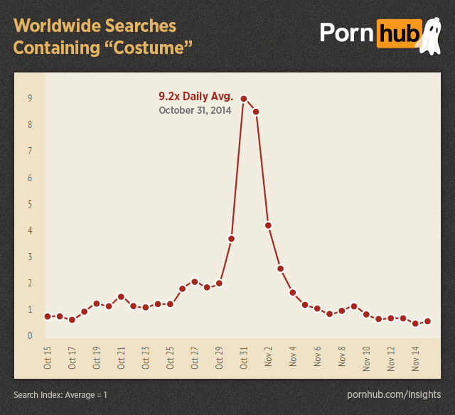Pornhub Reveals The Weirdest Things You Search For Over Halloween UNILAD pornhub insights halloween worldwide searches costume52609