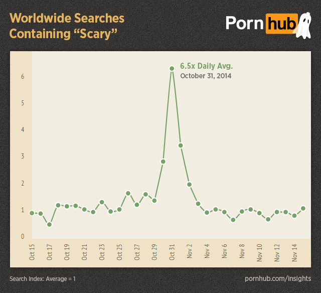 Pornhub Reveals The Weirdest Things You Search For Over Halloween UNILAD pornhub insights halloween worldwide searches scary26990