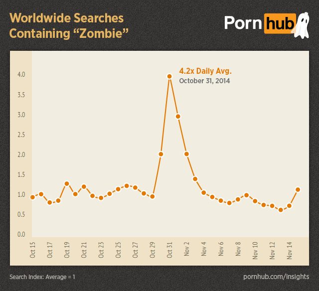 Pornhub Reveals The Weirdest Things You Search For Over Halloween UNILAD pornhub insights halloween worldwide searches zombie81254