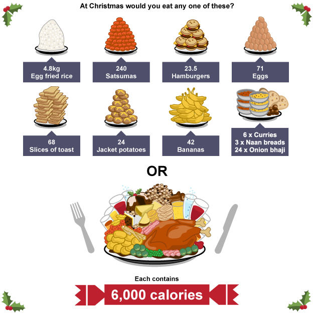 This Is How Many Calories Youll Consume Over Christmas And New Year 64697145 bbc graphic 1 christmas calories