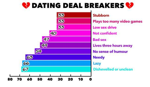These Are The Top Ten Dating Turn Offs UNILAD DATINGTURNOFF20817 640x374
