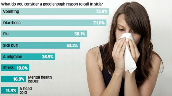 Most Likely Reasons To Be Granted A Sick Day Revealed UNILAD Screen Shot 2015 11 09 at 01.43.0915546