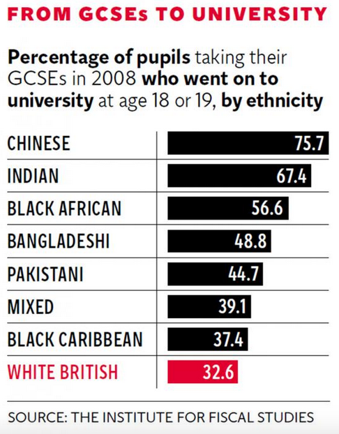 This Is The Ethnic Group Least Likely To Go To University UNILAD Screen Shot 2015 11 11 at 11.25.3110144