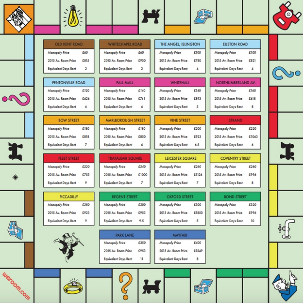 Monopoly Board Gets A Makeover To Reflect Real Rental Prices In London UNILAD Screen Shot 2015 11 20 at 13.52.3251948