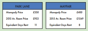 Monopoly Board Gets A Makeover To Reflect Real Rental Prices In London UNILAD Screen Shot 2015 11 20 at 14.21.0089301
