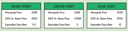 Monopoly Board Gets A Makeover To Reflect Real Rental Prices In London UNILAD Screen Shot 2015 11 20 at 14.21.2292549