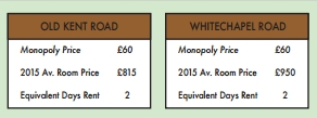 Monopoly Board Gets A Makeover To Reflect Real Rental Prices In London UNILAD Screen Shot 2015 11 20 at 14.32.2696166
