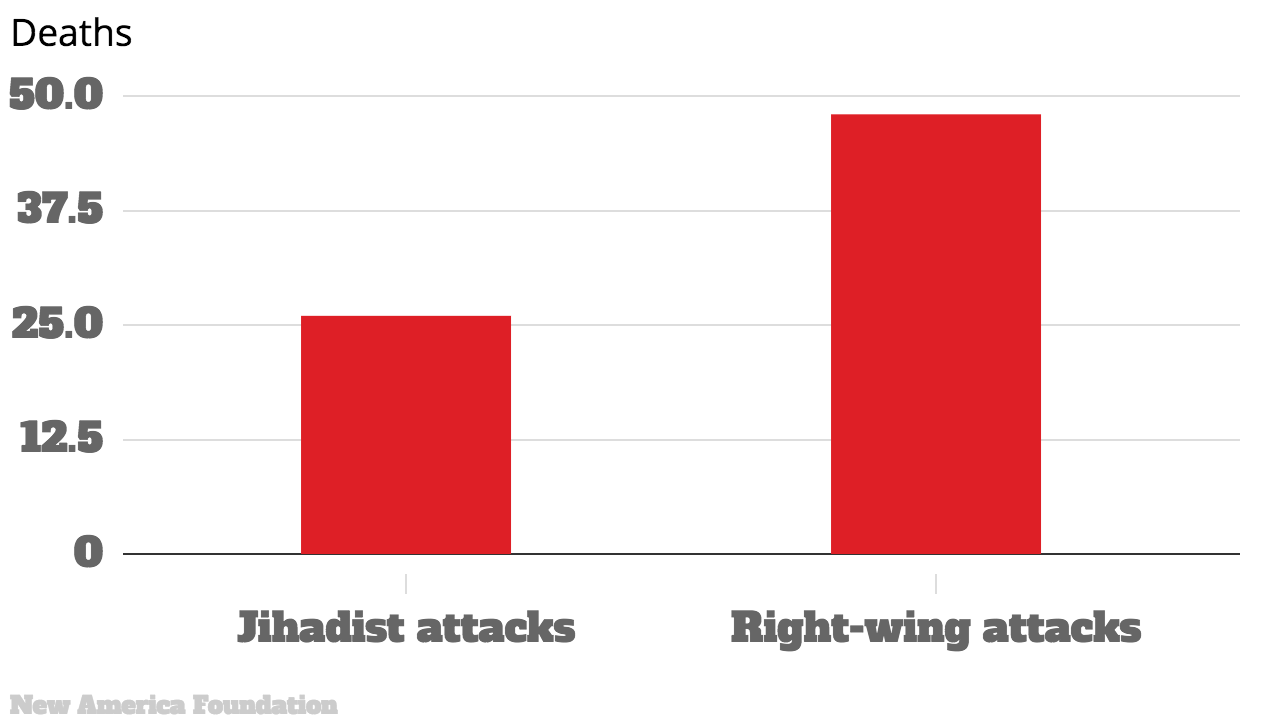 Heres How White Supremacists Are Bigger Threat To U.S. Than Islamists white terrorism 3