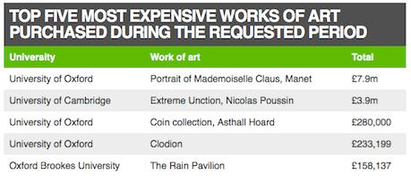 Is This Really What Universities Should Be Spending Millions On? art3