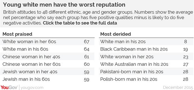 Young White Guys Are The Most Hated Demographic In Britain, But Why? prejudiceTable4 3526738b