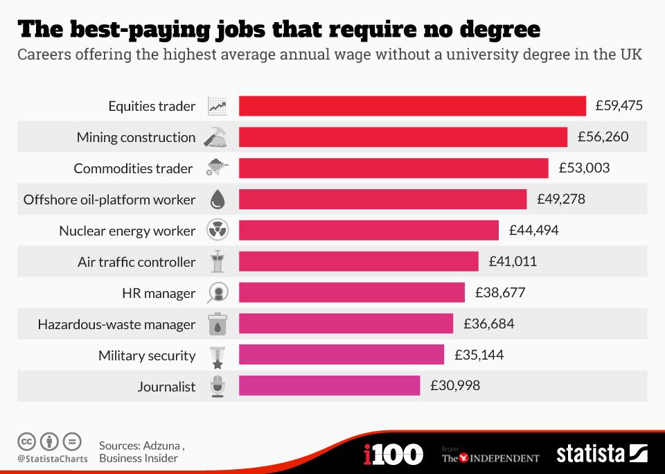 New Study Reveals Highest Paid Jobs That Require No University Degree 24920 1hshyxj
