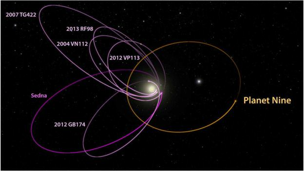 Scientists May Have Just Found A Ninth Planet In Our Solar System 87819538 p9 kbo orbits labeled 1