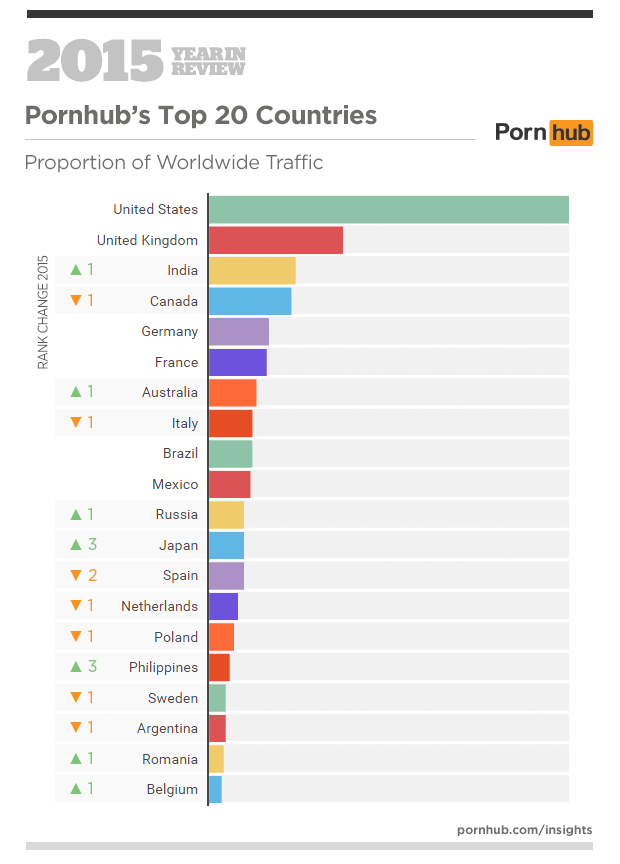 From Giantess To Chav, Heres What People Were Searching On PornHub in 2015 pornhub stats 2